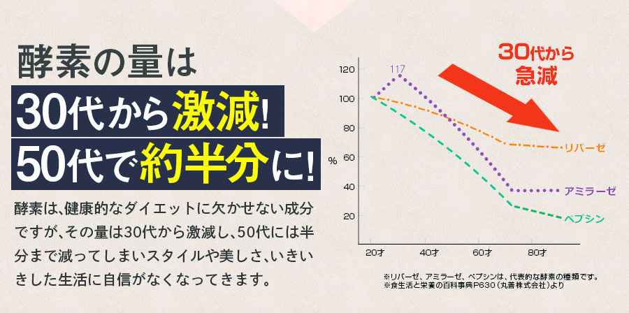 酵素が年齢とともに減少していく棒グラフ