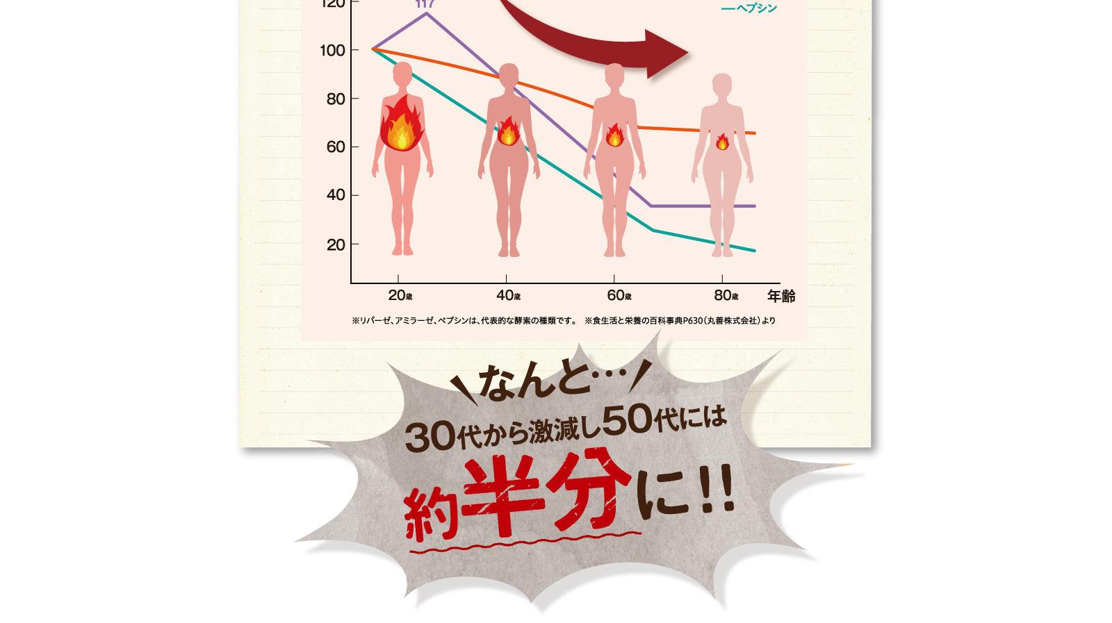 年齢とともに減少する酵素のグラフ