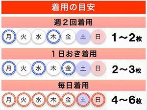 着用の目安表