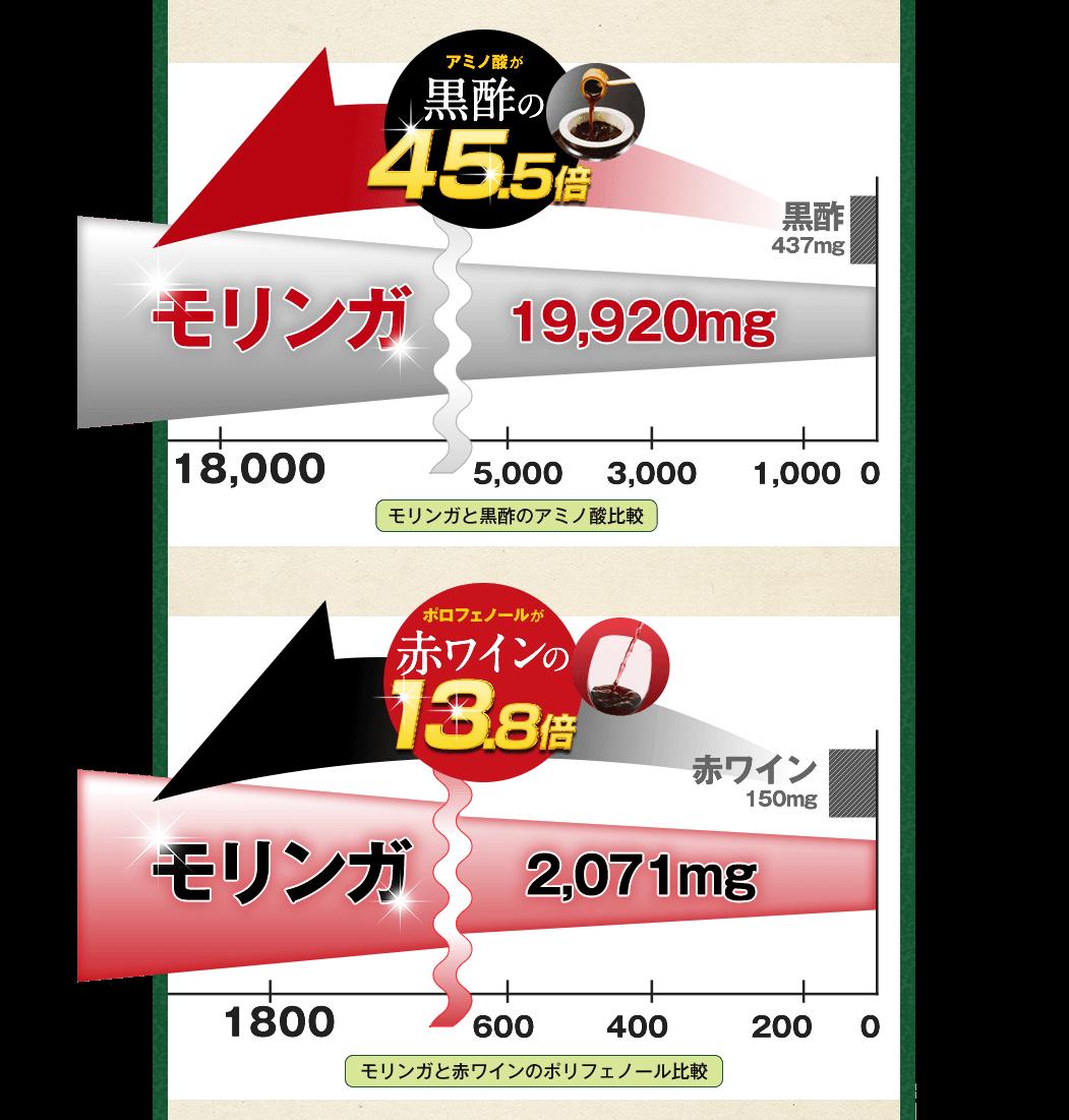 黒酢の45.5倍