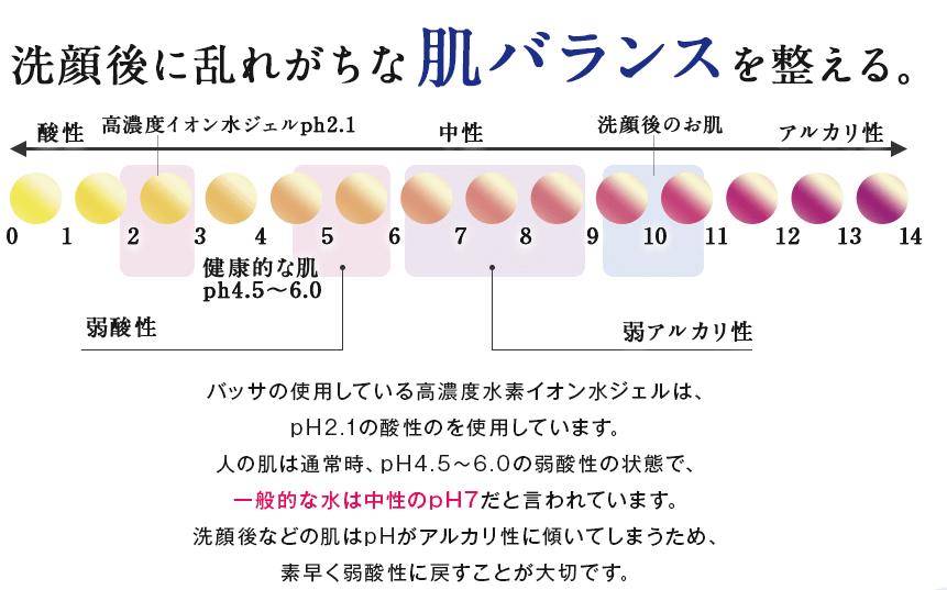 バッサ_肌バランス