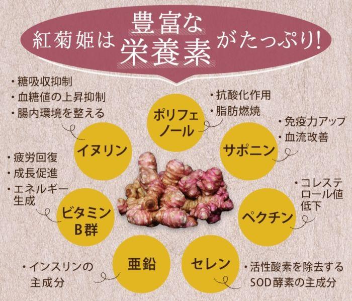 紅菊姫パウダーの栄養素