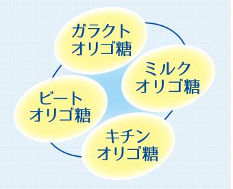 4種オリゴ糖配合