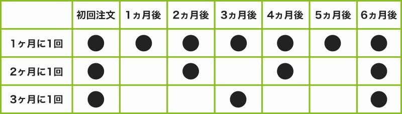 ランブット_お届けペース