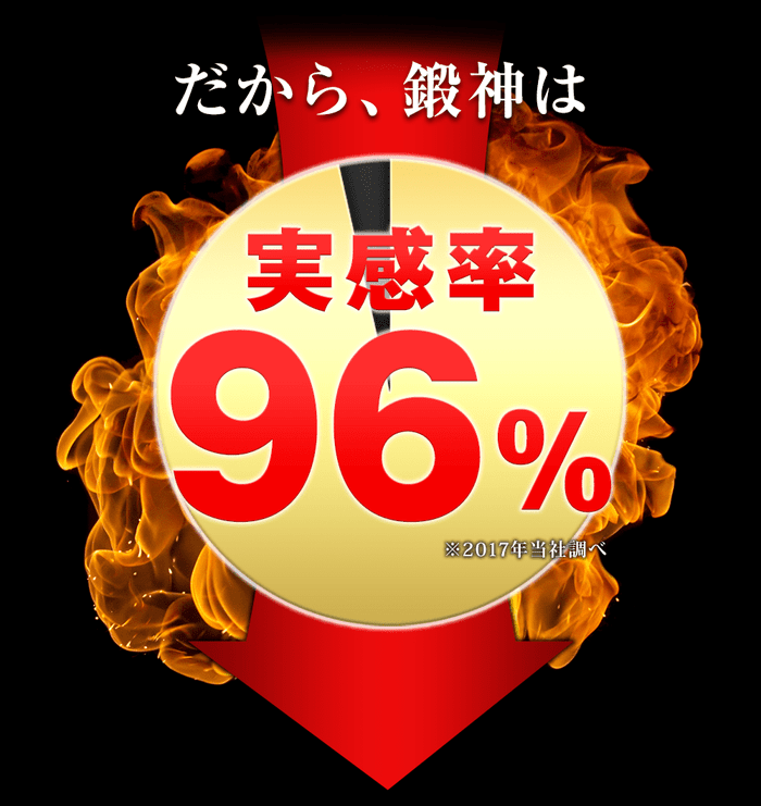 実感率96%